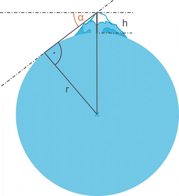 datování matematiků